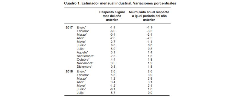 Industria Indec