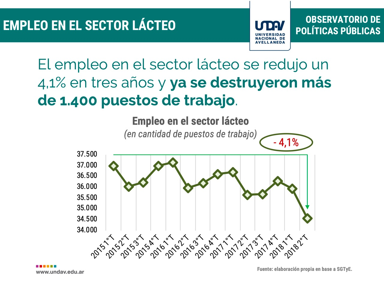 empleo sector lacteo