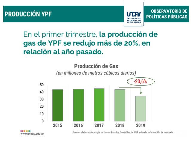 produccion gas YPF