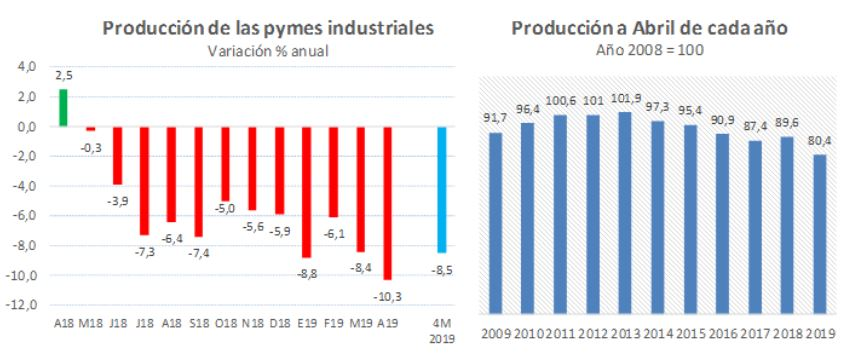 produccion industrial pymes